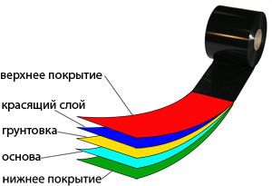 Structure of the thermotransfer tape